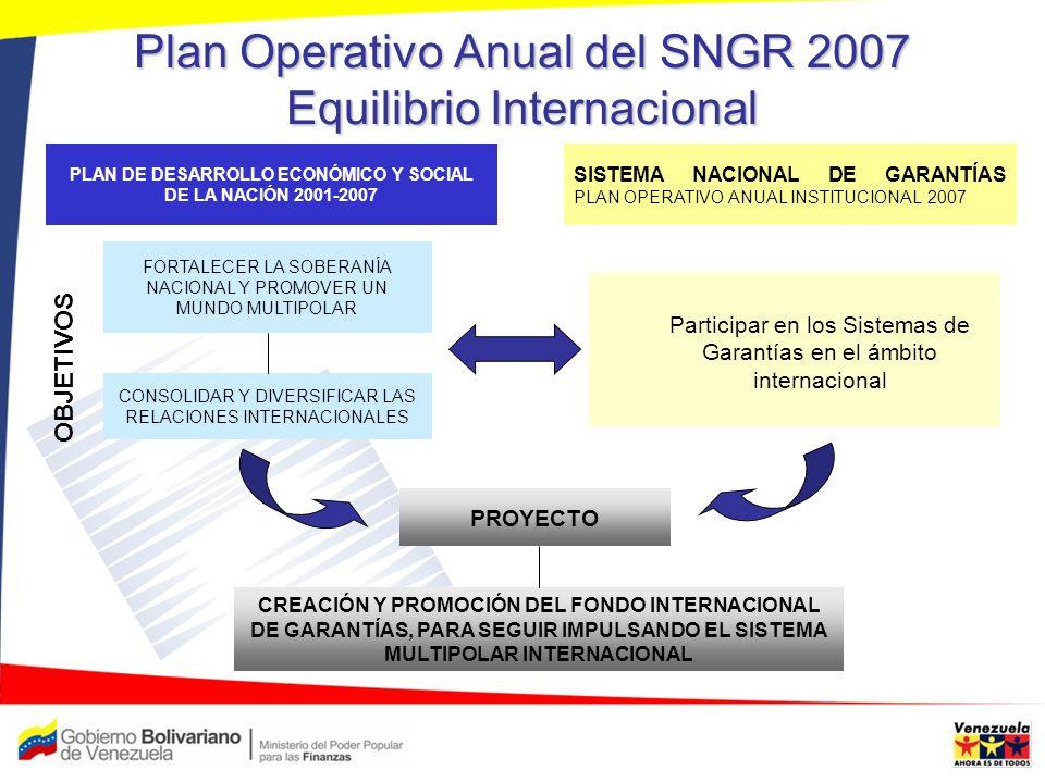 Plan Operativo Anual del SNGR 2007 Equilibrio Territorial OCUPAR Y CONSOLIDAR EL TERRITORIO Fomentar la creación y la operatividad de las Sociedades de Garantías Recíprocas.