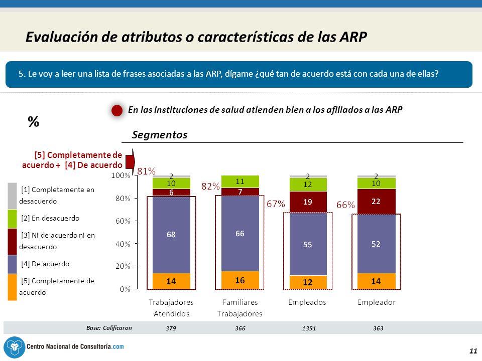 11 Evaluación de atributos o características de las ARP Segmentos Base: Calificaron3793661351 363 [5] Completamente de acuerdo + [4] De acuerdo [1] Completamente en desacuerdo [2] En desacuerdo [3] Ni de acuerdo ni en desacuerdo [4] De acuerdo [5] Completamente de acuerdo En las instituciones de salud atienden bien a los afiliados a las ARP 5.