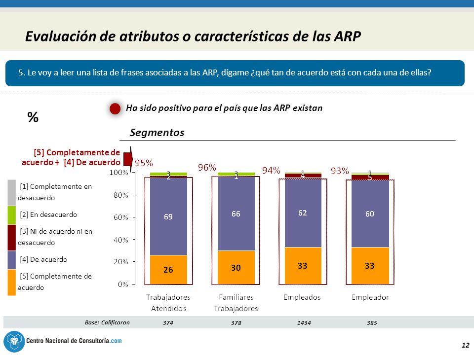12 Evaluación de atributos o características de las ARP Segmentos Base: Calificaron3743781434 385 [5] Completamente de acuerdo + [4] De acuerdo [1] Completamente en desacuerdo [2] En desacuerdo [3] Ni de acuerdo ni en desacuerdo [4] De acuerdo [5] Completamente de acuerdo Ha sido positivo para el país que las ARP existan 5.
