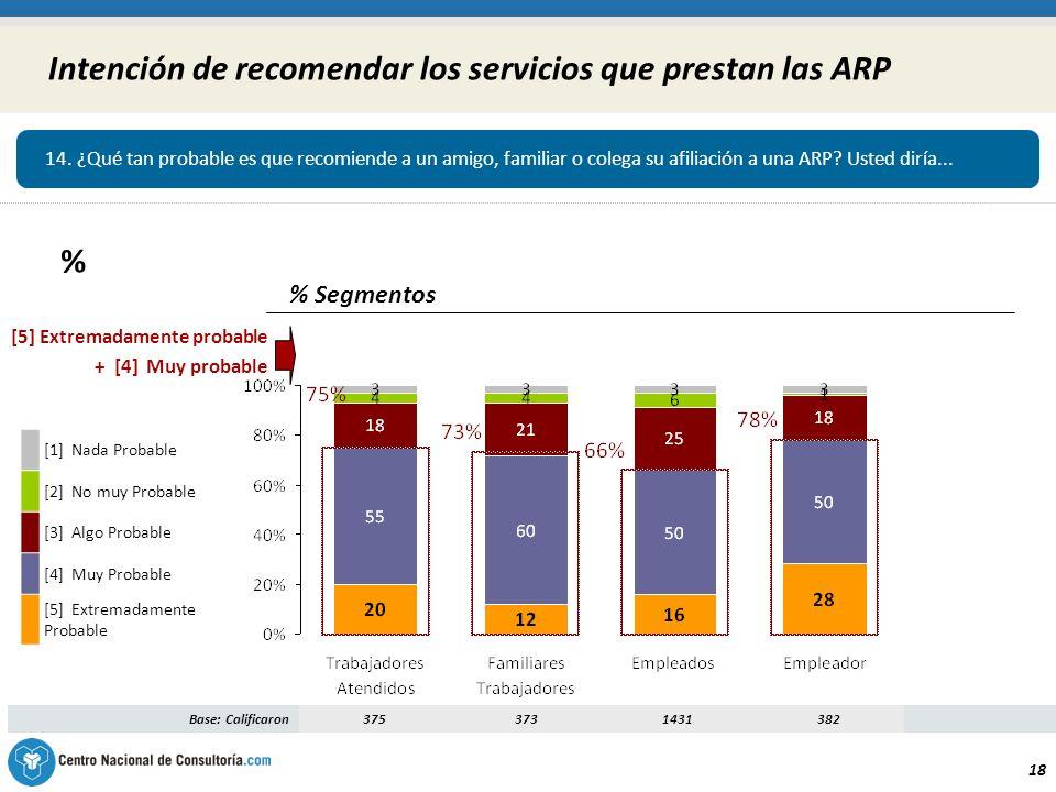 18 Intención de recomendar los servicios que prestan las ARP % Segmentos Base: Calificaron3753731431382 [5] Extremadamente probable + [4] Muy probable [1] Nada Probable [2] No muy Probable [3] Algo Probable [4] Muy Probable [5] Extremadamente Probable 14.