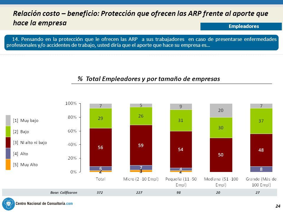 24 Relación costo – beneficio: Protección que ofrecen las ARP frente al aporte que hace la empresa % Total Empleadores y por tamaño de empresas Base: Calificaron3722279820 27 [1] Muy bajo [2] Bajo [3] Ni alto ni bajo [4] Alto [5] Muy Alto 14.