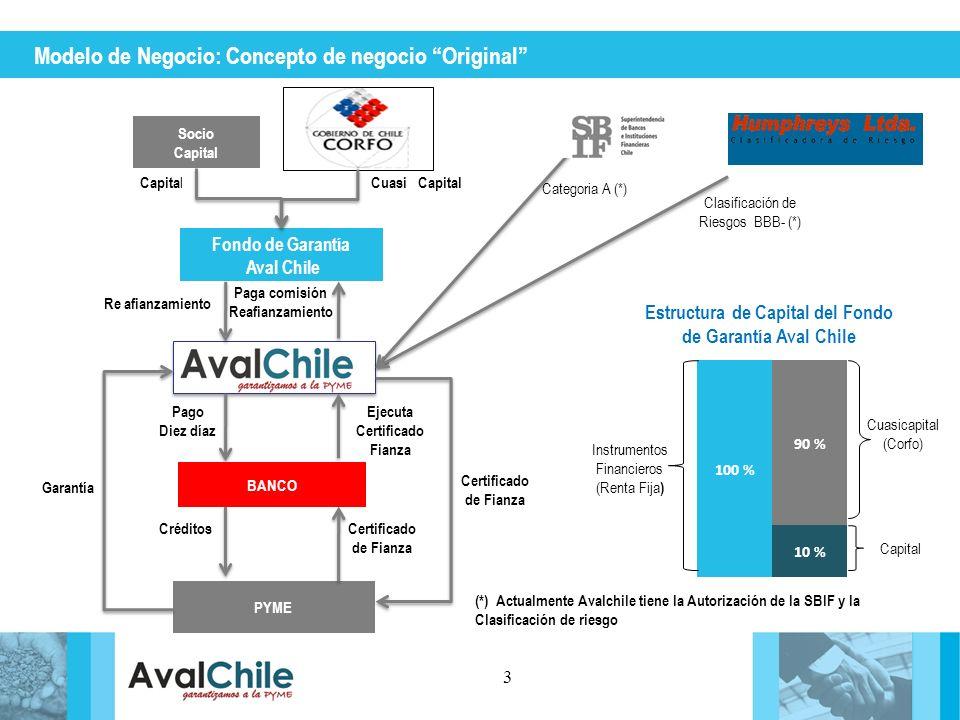 Pago Diez díaz Modelo de Negocio: Concepto de negocio Original 3 Fondo de Garantía Aval Chile Socio Capital PYME Categoria A (*) Garantía (*) Actualme