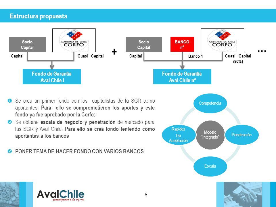 Estructura propuesta 6 Fondo de Garantía Aval Chile I Socio Capital Cuasi Capital Fondo de Garantía Aval Chile nº Socio Capital Cuasi Capital (90%) BA