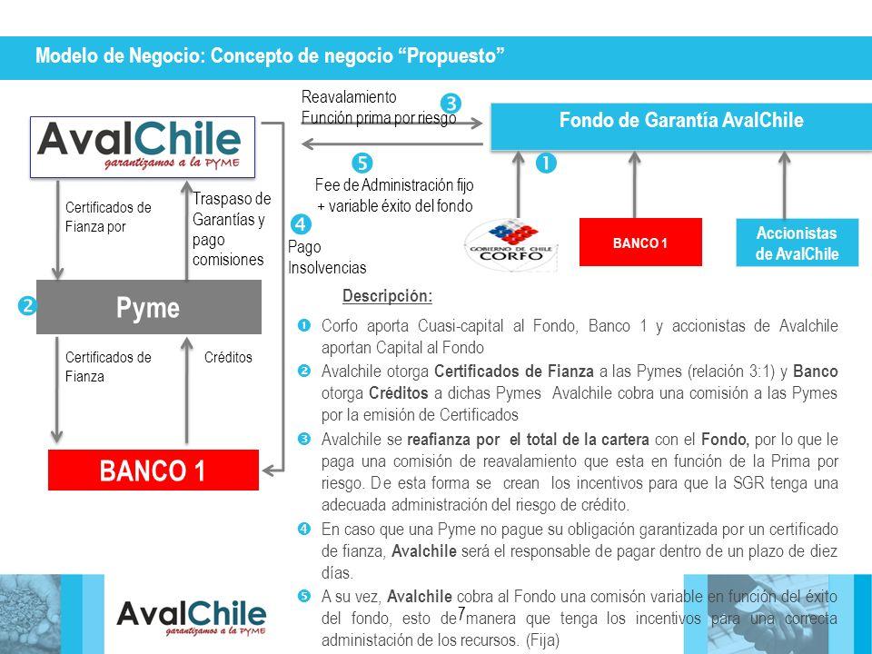 CréditosCertificados de Fianza Certificados de Fianza por Modelo de Negocio: Concepto de negocio Propuesto 7 Pyme Traspaso de Garantías y pago comisio