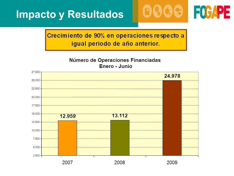 Impacto y Resultados Número de Operaciones Financiadas Enero - Junio 12.959 13.112 24.978 2.500 5.000 7.500 10.000 12.500 15.000 17.500 20.000 22.500 25.000 27.500 200720082009