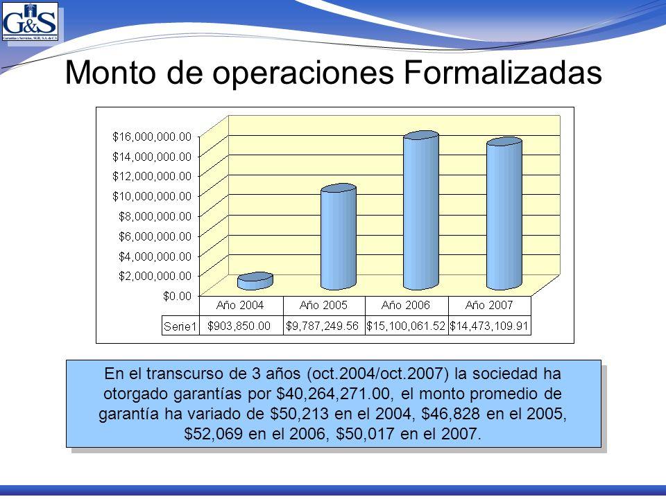 Monto de operaciones Formalizadas En el transcurso de 3 años (oct.2004/oct.2007) la sociedad ha otorgado garantías por $40,264,271.00, el monto promed