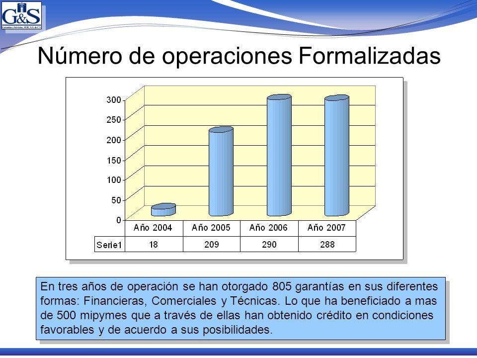 Número de operaciones Formalizadas En tres años de operación se han otorgado 805 garantías en sus diferentes formas: Financieras, Comerciales y Técnic