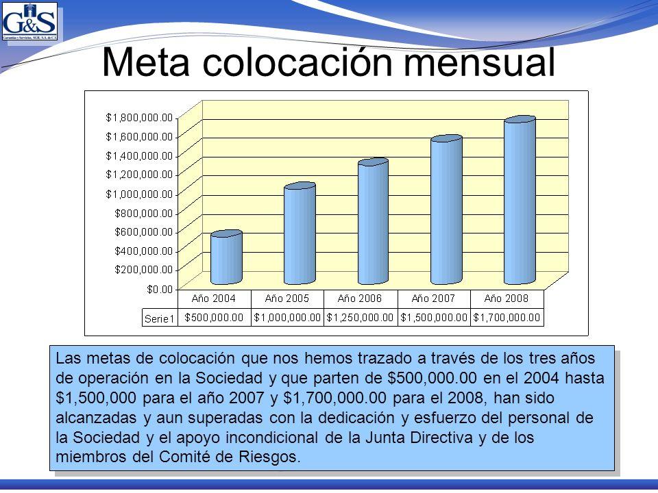 Meta colocación mensual Las metas de colocación que nos hemos trazado a través de los tres años de operación en la Sociedad y que parten de $500,000.0