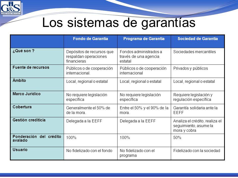 Los sistemas de garantías Fondo de GarantíaPrograma de GarantíaSociedad de Garantía ¿Qué son ? Depósitos de recursos que respaldan operaciones financi