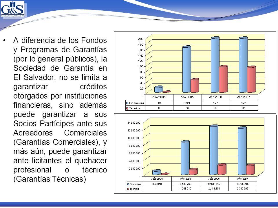A diferencia de los Fondos y Programas de Garantías (por lo general públicos), la Sociedad de Garantía en El Salvador, no se limita a garantizar crédi