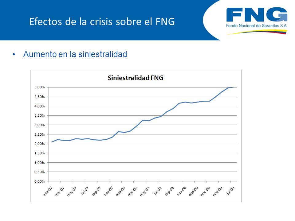 Efectos de la crisis sobre el FNG Aumento de la morosidad de la cartera vigente