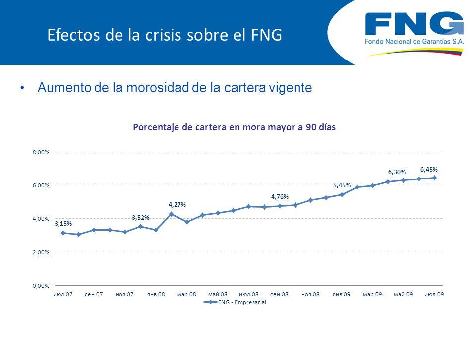 Efectos de la crisis sobre el FNG Disminución del volumen de nuevos créditos garantizados