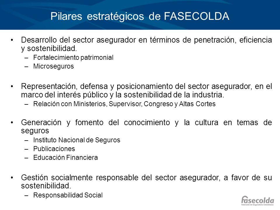 Pilares estratégicos de FASECOLDA Desarrollo del sector asegurador en términos de penetración, eficiencia y sostenibilidad.