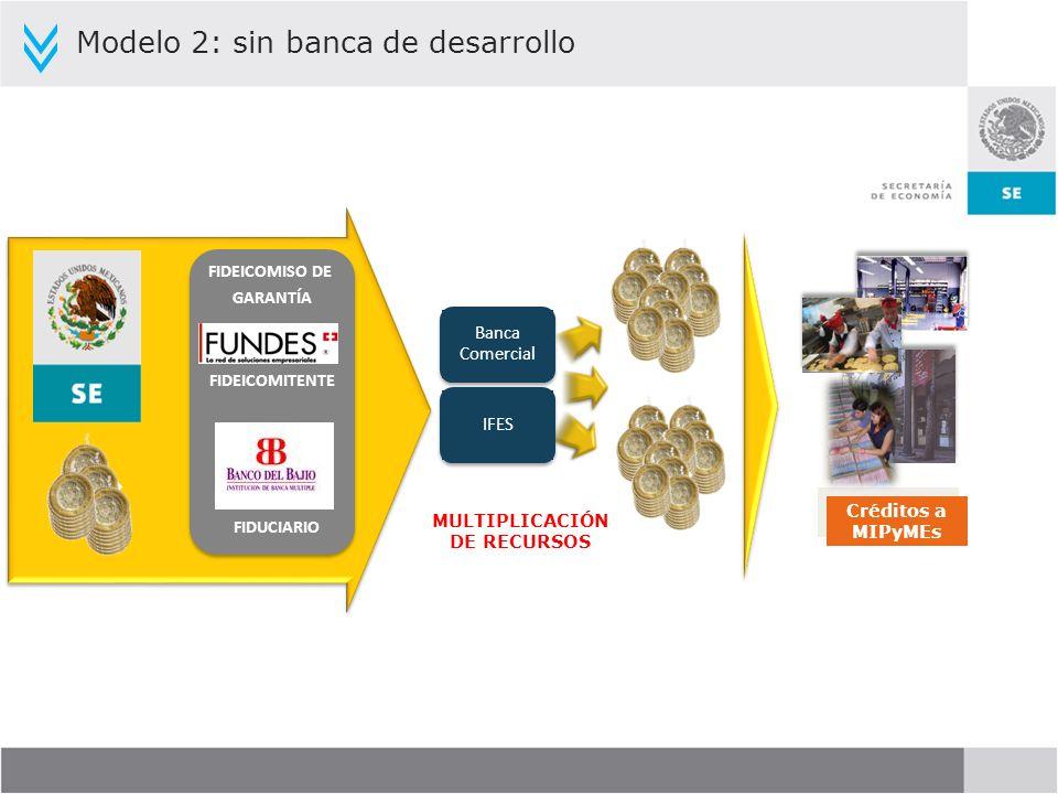 Créditos a MIPyMEs MULTIPLICACIÓN DE RECURSOS Banca Comercial IFES FIDEICOMITENTE FIDUCIARIO FIDEICOMISO DE GARANTÍA Modelo 2: sin banca de desarrollo