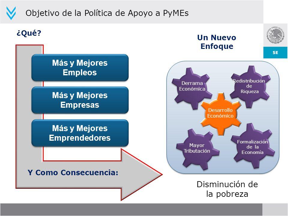 ¿Qué? Más y Mejores Empleos Y Como Consecuencia: Derrama Económica Un Nuevo Enfoque Objetivo de la Política de Apoyo a PyMEs Más y Mejores Emprendedor