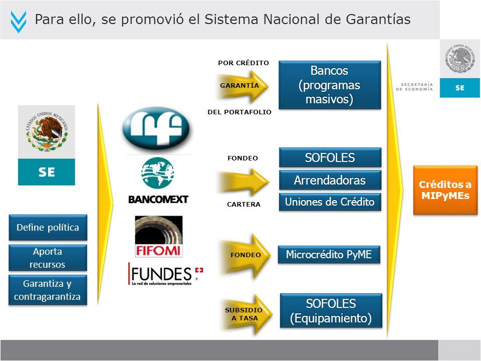 Créditos a MIPyMEs FONDEO GARANTÍA SUBSIDIO A TASA Garantiza y contragarantiza Aporta recursos Bancos (programas masivos) Bancos SOFOLESSOFOLES Arrend