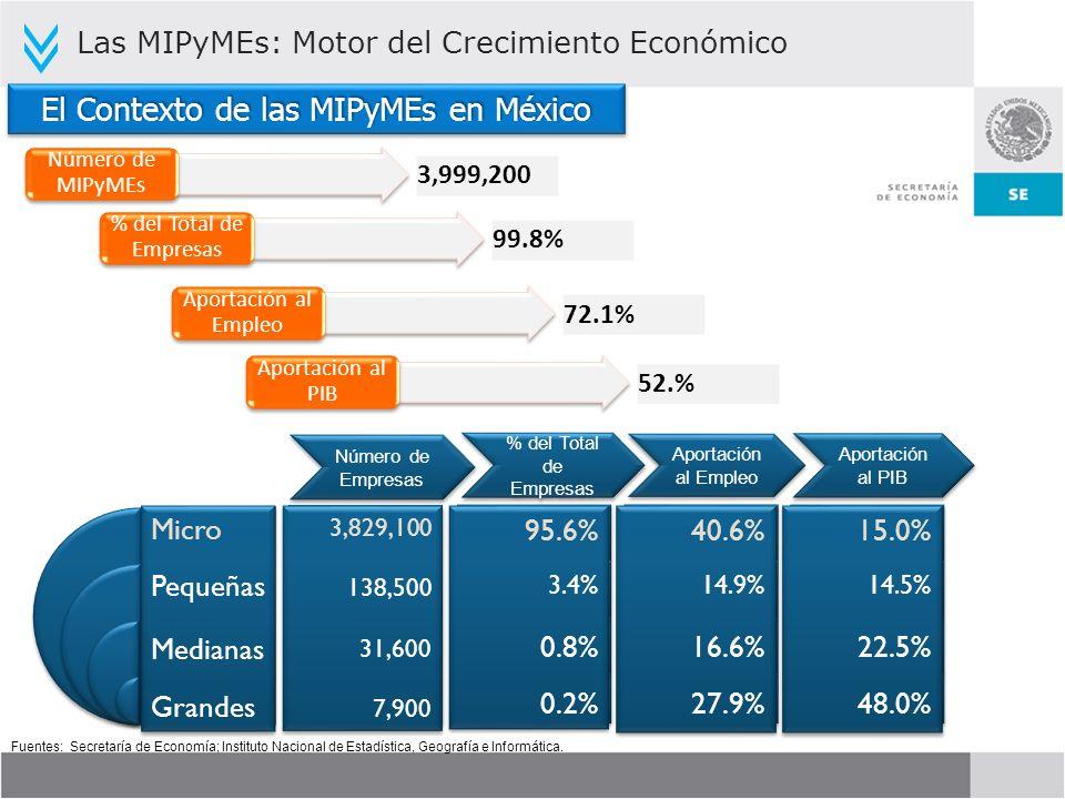 Fuentes: Secretaría de Economía; Instituto Nacional de Estadística, Geografía e Informática. 95.6% 3.4% 0.8% 0.2% 95.6% 3.4% 0.8% 0.2% % del Total de
