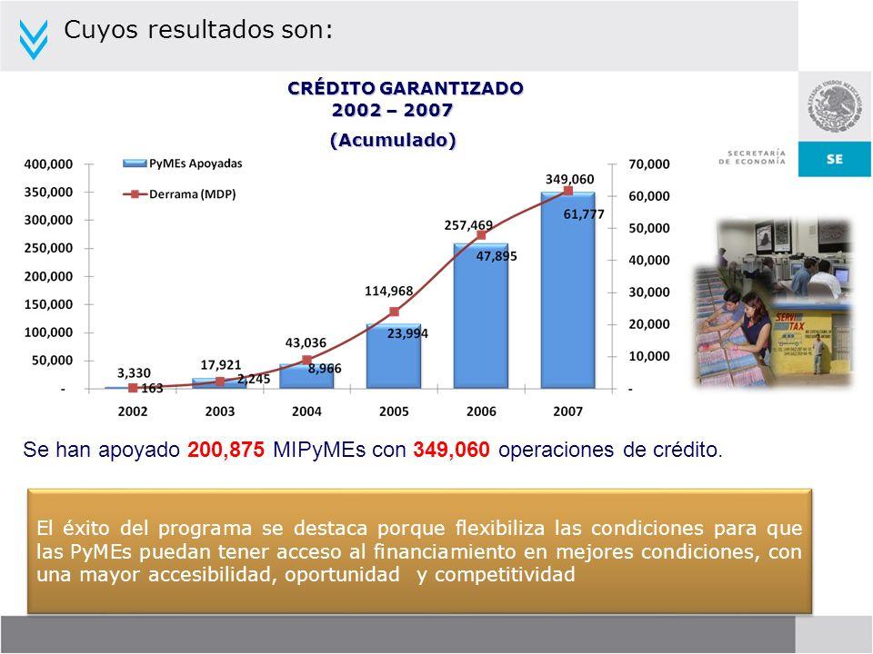 Cuyos resultados son: El éxito del programa se destaca porque flexibiliza las condiciones para que las PyMEs puedan tener acceso al financiamiento en