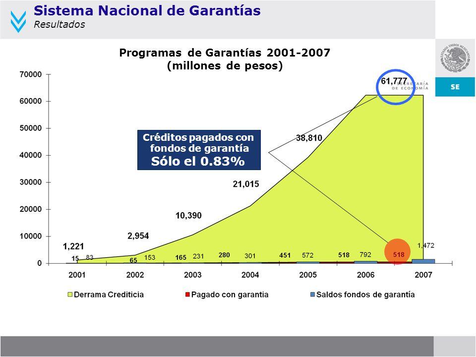 Programas de Garantías 2001-2007 (millones de pesos) Créditos pagados con fondos de garantía Sólo el 0.83% Sistema Nacional de Garantías Resultados