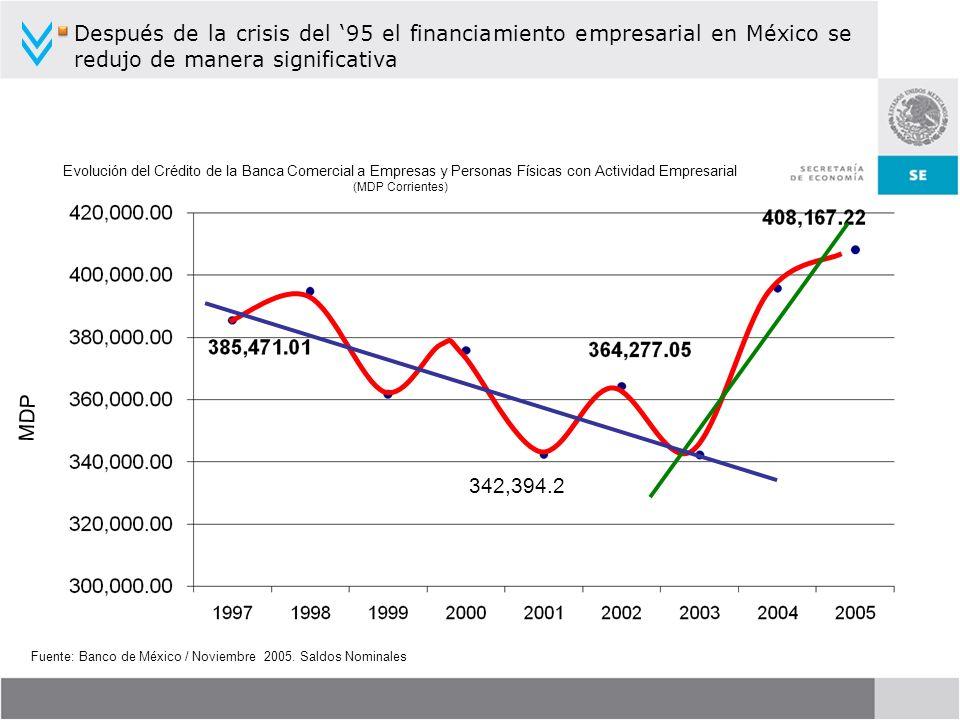 Fuente: Banco de México / Noviembre 2005. Saldos Nominales Evolución del Crédito de la Banca Comercial a Empresas y Personas Físicas con Actividad Emp
