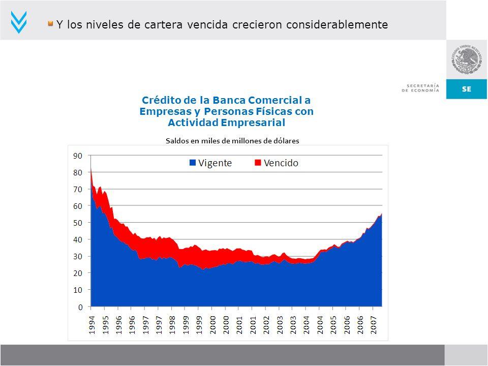 Y los niveles de cartera vencida crecieron considerablemente Crédito de la Banca Comercial a Empresas y Personas Físicas con Actividad Empresarial Sal
