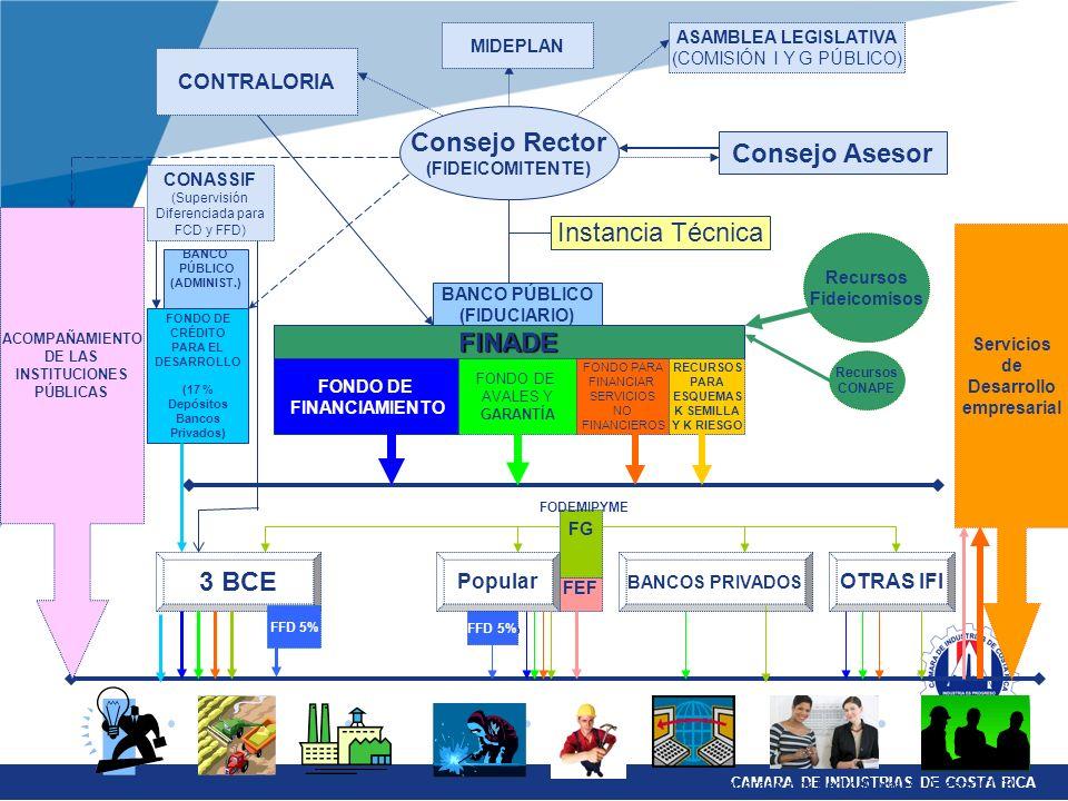 CAMARA DE INDUSTRIAS DE COSTA RICA Consejo Rector (FIDEICOMITENTE) Consejo Asesor Instancia Técnica FINADE FONDO DE FINANCIAMIENTO FONDO DE AVALES Y G