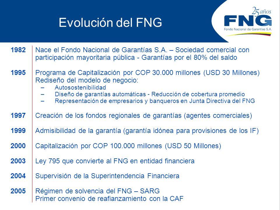 Evolución del FNG 1982Nace el Fondo Nacional de Garantías S.A. – Sociedad comercial con participación mayoritaria pública - Garantías por el 80% del s