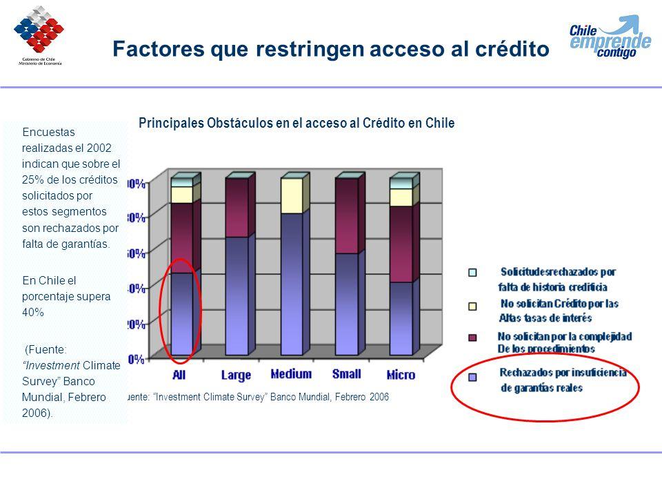 Factores que restringen acceso al crédito Principales Obstáculos en el acceso al Crédito en Chile Fuente: Investment Climate Survey Banco Mundial, Feb