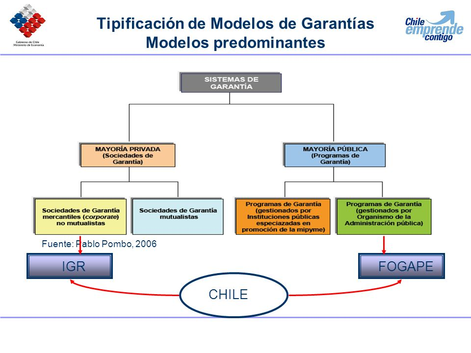 Tipificación de Modelos de Garantías Modelos predominantes Fuente: Pablo Pombo, 2006 FOGAPEIGR CHILE