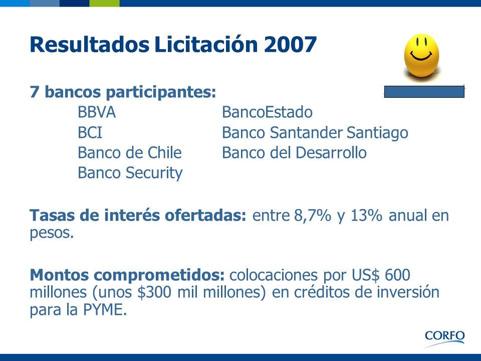 Resultados Licitación 2007 7 bancos participantes: BBVA BancoEstado BCI Banco Santander Santiago Banco de Chile Banco del Desarrollo Banco Security Ta