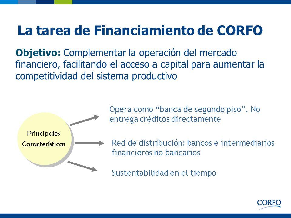 La tarea de Financiamiento de CORFO Objetivo: Complementar la operación del mercado financiero, facilitando el acceso a capital para aumentar la compe