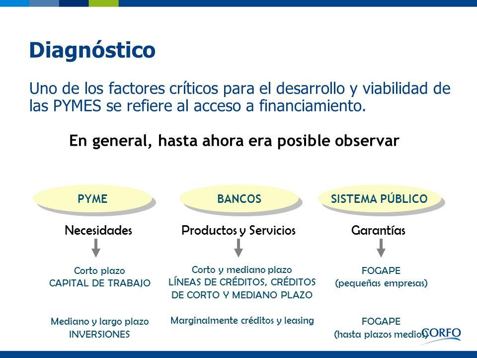 Diagnóstico Lo anterior se puede resumir en las siguientes situaciones: Tasas elevadas para financiar proyectos de inversión.
