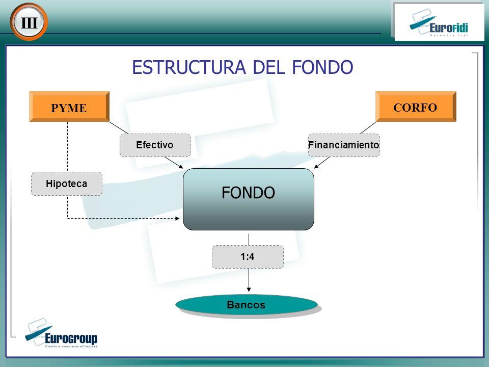ESTRUCTURA DEL FONDO III FONDO PYMECORFO Hipoteca EfectivoFinanciamiento Bancos 1:4