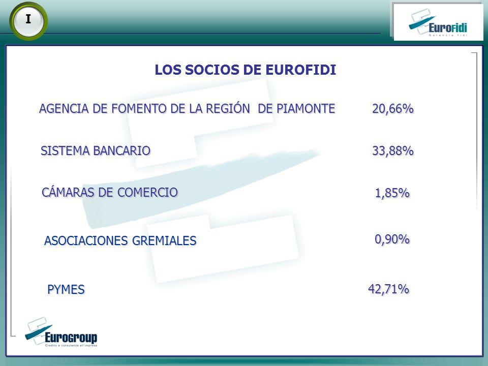 LOS SOCIOS DE EUROFIDI SISTEMA BANCARIO AGENCIA DE FOMENTO DE LA REGIÓN DE PIAMONTE CÁMARAS DE COMERCIO ASOCIACIONES GREMIALES PYMES 20,66% 0,90% 33,88% 1,85% 42,71% I