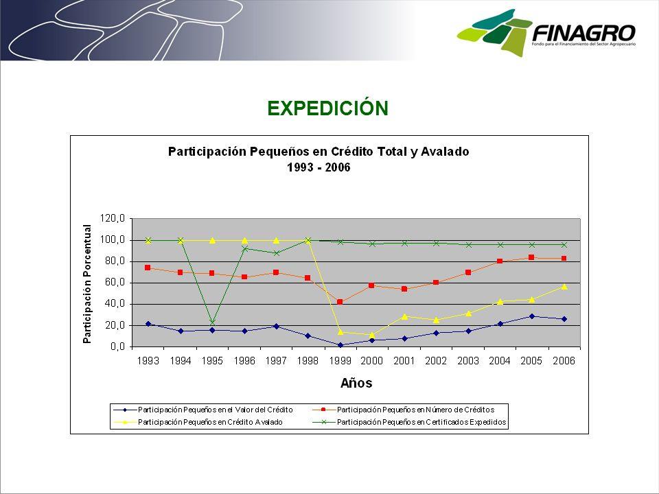 SINIESTRALIDAD Del total de siniestros el 78.79% son de garantías expedidas entre 2001 a la fecha.