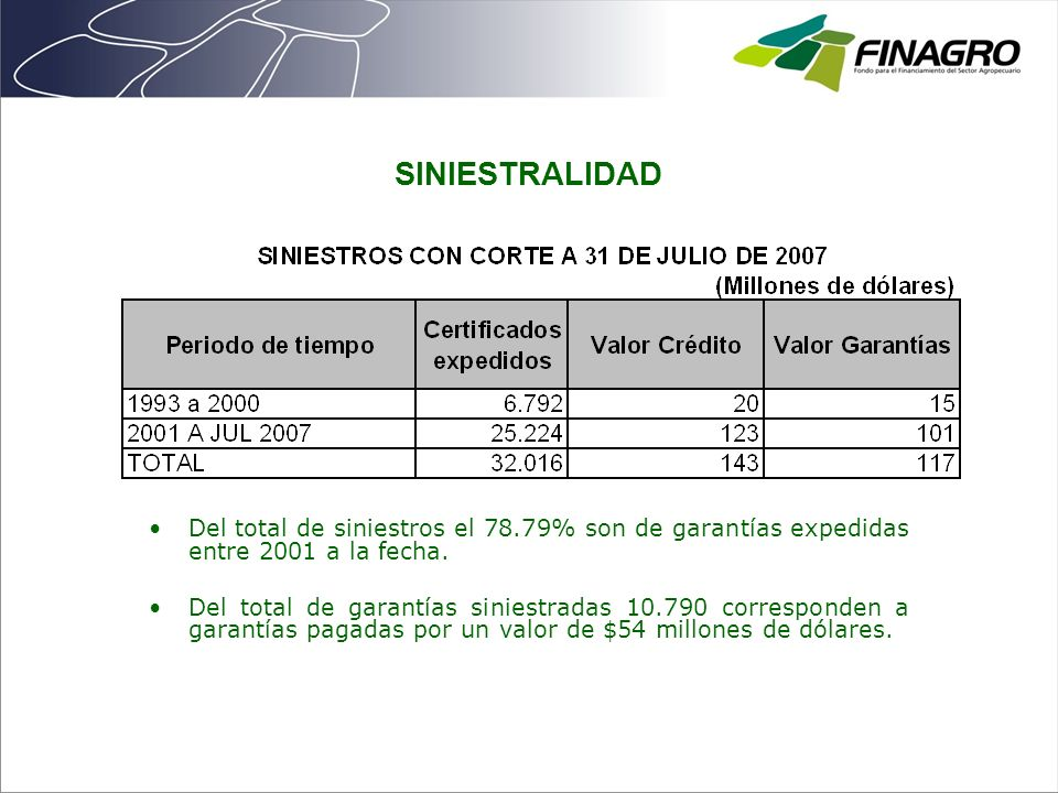 SINIESTRALIDAD Del total de siniestros el 78.79% son de garantías expedidas entre 2001 a la fecha. Del total de garantías siniestradas 10.790 correspo