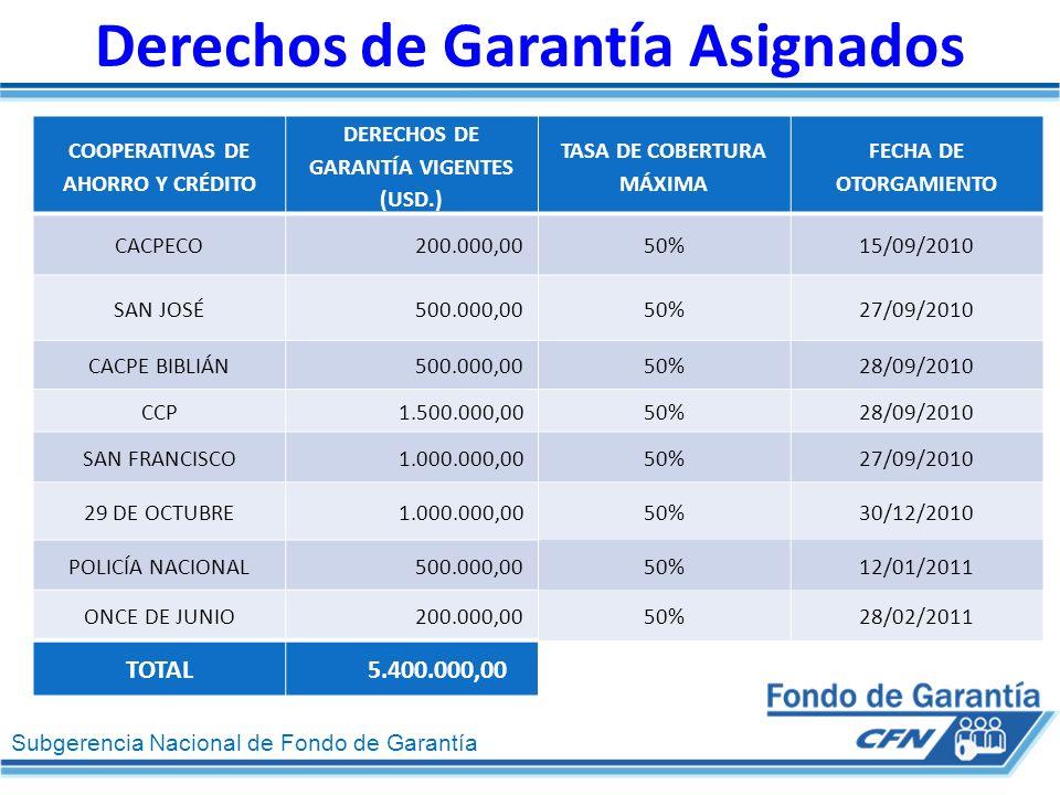 Subgerencia Nacional de Fondo de Garantía Derechos de Garantía Asignados COOPERATIVAS DE AHORRO Y CRÉDITO DERECHOS DE GARANTÍA VIGENTES (USD.) TASA DE COBERTURA MÁXIMA FECHA DE OTORGAMIENTO CACPECO 200.000,0050%15/09/2010 SAN JOSÉ 500.000,0050%27/09/2010 CACPE BIBLIÁN 500.000,0050%28/09/2010 CCP 1.500.000,0050%28/09/2010 SAN FRANCISCO 1.000.000,0050%27/09/2010 29 DE OCTUBRE 1.000.000,0050%30/12/2010 POLICÍA NACIONAL 500.000,0050%12/01/2011 ONCE DE JUNIO 200.000,0050%28/02/2011 TOTAL5.400.000,00