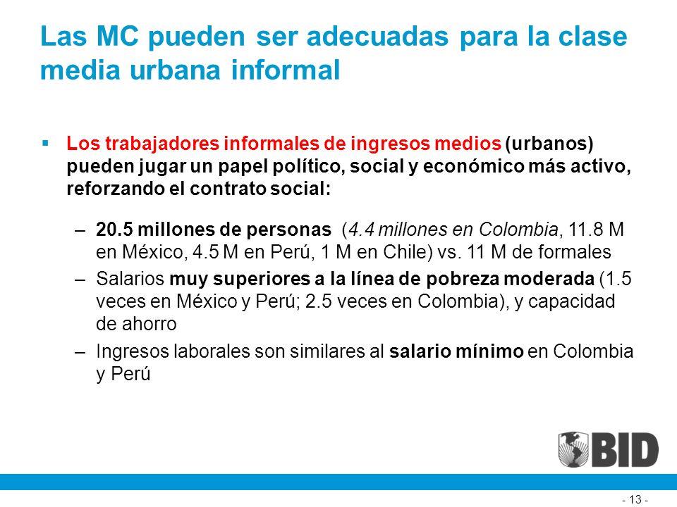 - 13 - Las MC pueden ser adecuadas para la clase media urbana informal Los trabajadores informales de ingresos medios (urbanos) pueden jugar un papel político, social y económico más activo, reforzando el contrato social: –20.5 millones de personas (4.4 millones en Colombia, 11.8 M en México, 4.5 M en Perú, 1 M en Chile) vs.