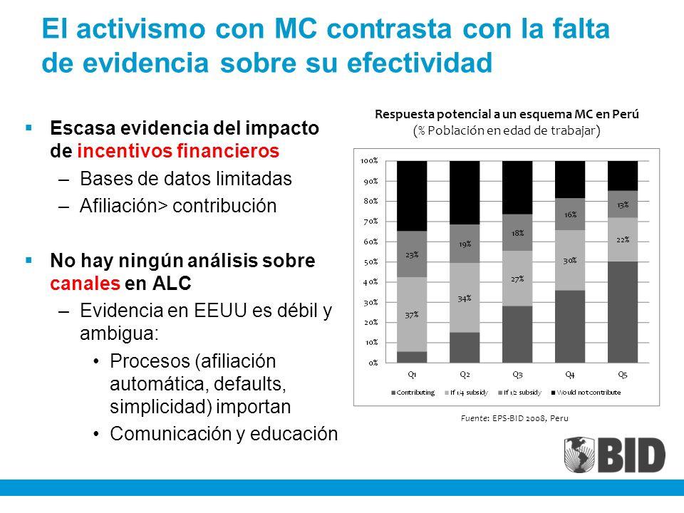 El activismo con MC contrasta con la falta de evidencia sobre su efectividad Escasa evidencia del impacto de incentivos financieros –Bases de datos limitadas –Afiliación> contribución No hay ningún análisis sobre canales en ALC –Evidencia en EEUU es débil y ambigua: Procesos (afiliación automática, defaults, simplicidad) importan Comunicación y educación Respuesta potencial a un esquema MC en Perú (% Población en edad de trabajar) Fuente: EPS-BID 2008, Peru