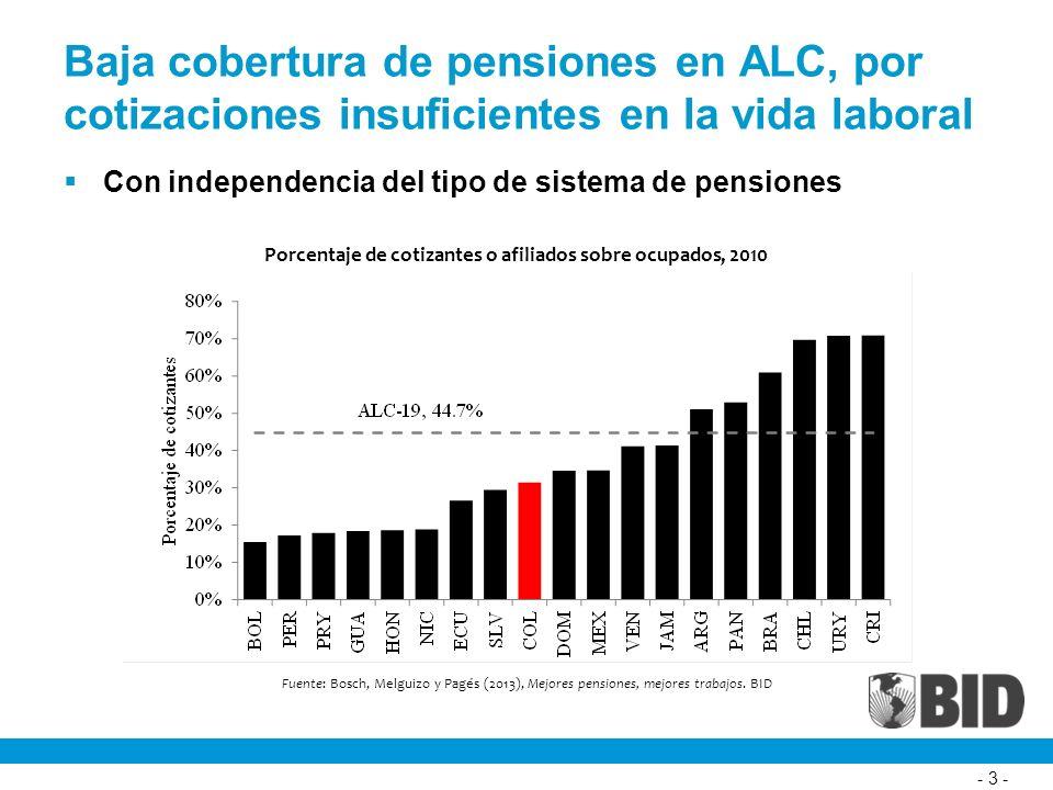 - 3 - Baja cobertura de pensiones en ALC, por cotizaciones insuficientes en la vida laboral Con independencia del tipo de sistema de pensiones Porcentaje de cotizantes o afiliados sobre ocupados, 2010 Fuente: Bosch, Melguizo y Pagés (2013), Mejores pensiones, mejores trabajos.