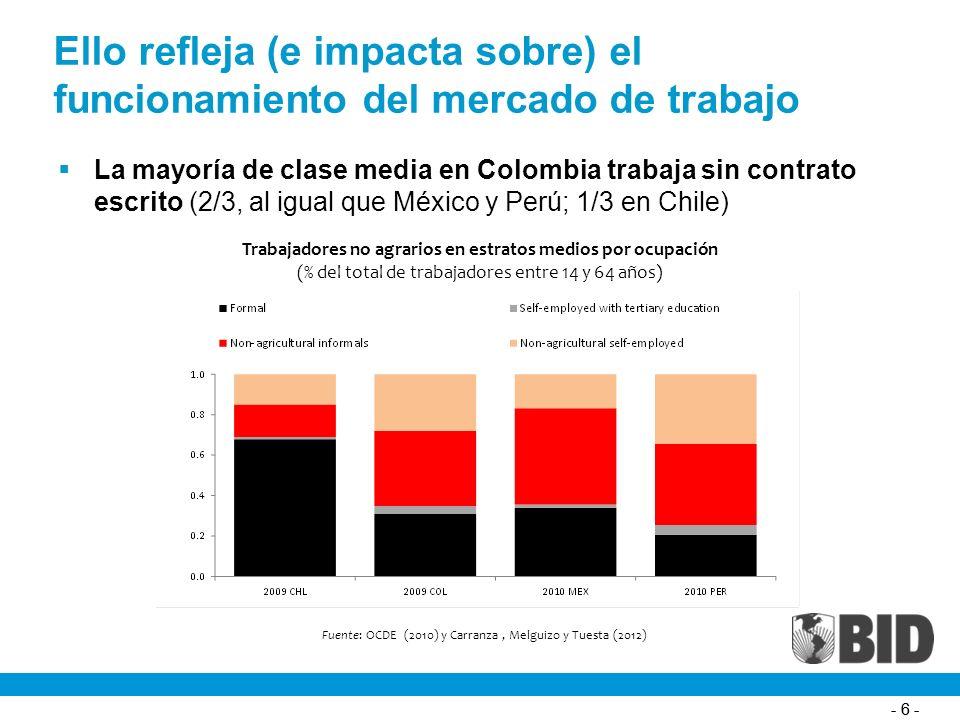 - 6 - Ello refleja (e impacta sobre) el funcionamiento del mercado de trabajo La mayoría de clase media en Colombia trabaja sin contrato escrito (2/3, al igual que México y Perú; 1/3 en Chile) Trabajadores no agrarios en estratos medios por ocupación (% del total de trabajadores entre 14 y 64 años) Fuente: OCDE (2010) y Carranza, Melguizo y Tuesta (2012)