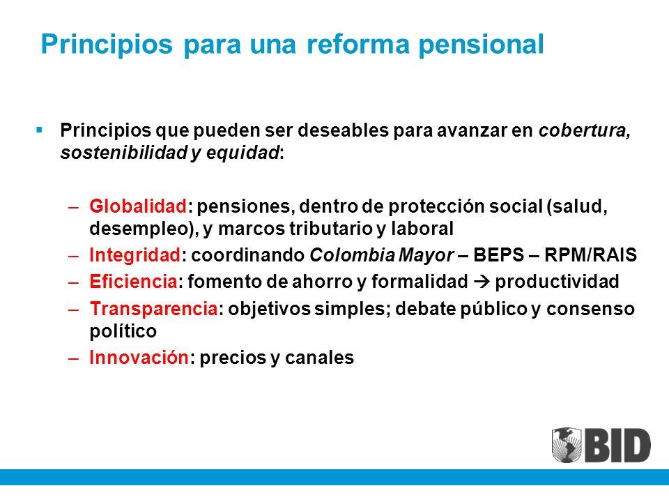 Principios para una reforma pensional Principios que pueden ser deseables para avanzar en cobertura, sostenibilidad y equidad: –Globalidad: pensiones, dentro de protección social (salud, desempleo), y marcos tributario y laboral –Integridad: coordinando Colombia Mayor – BEPS – RPM/RAIS –Eficiencia: fomento de ahorro y formalidad productividad –Transparencia: objetivos simples; debate público y consenso político –Innovación: precios y canales