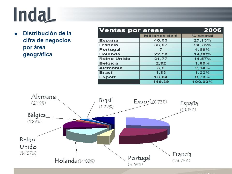 Distribución de la cifra de negocios por área geográfica Alemania (214%) Bélgica (189%) Brasil (122%) Export (873%) España (2113%) Francia (2475%) Portugal (469%) Holanda (1488%) Reino Unido (1457%)