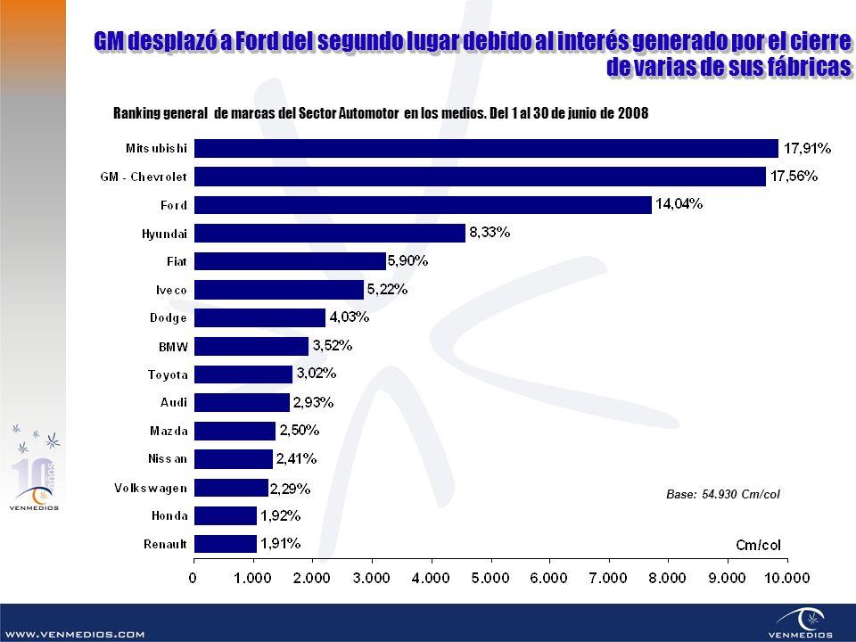 GM desplazó a Ford del segundo lugar debido al interés generado por el cierre de varias de sus fábricas GM desplazó a Ford del segundo lugar debido al interés generado por el cierre de varias de sus fábricas Base: 54.930 Cm/col Ranking general de marcas del Sector Automotor en los medios.