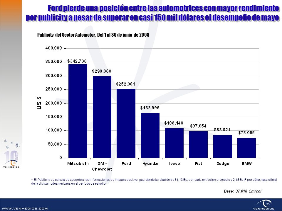 Ford pierde una posición entre las automotrices con mayor rendimiento por publicity a pesar de superar en casi 150 mil dólares el desempeño de mayo Fo