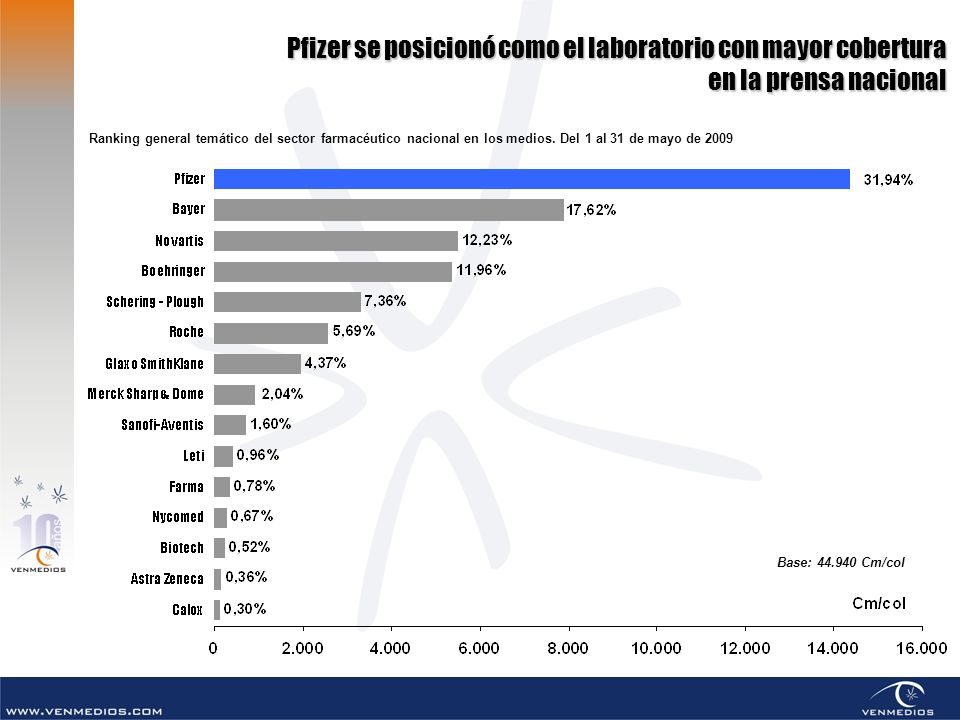 Pfizer se posicionó como el laboratorio con mayor cobertura en la prensa nacional Base: 44.940 Cm/col Ranking general temático del sector farmacéutico nacional en los medios.