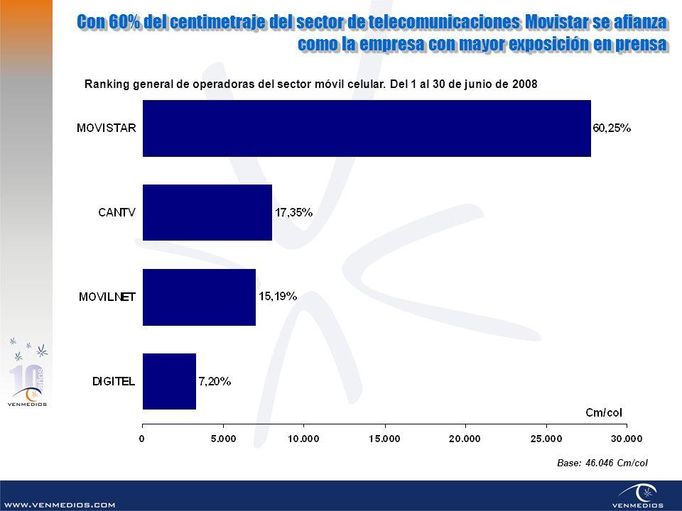 Con 60% del centimetraje del sector de telecomunicaciones Movistar se afianza como la empresa con mayor exposición en prensa Con 60% del centimetraje del sector de telecomunicaciones Movistar se afianza como la empresa con mayor exposición en prensa Ranking general de operadoras del sector móvil celular.