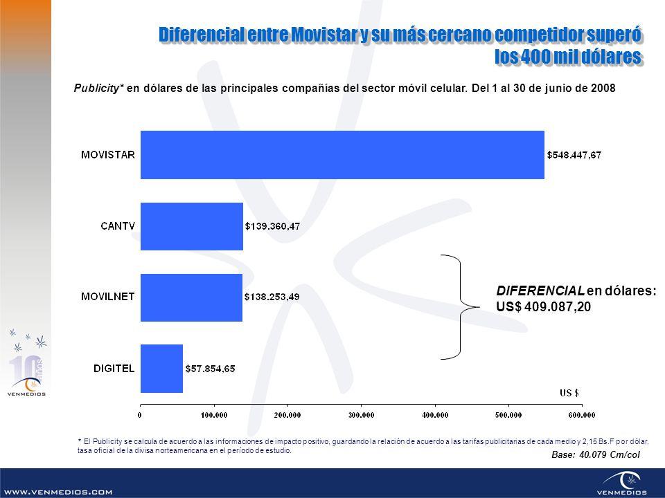 Diferencial entre Movistar y su más cercano competidor superó los 400 mil dólares Diferencial entre Movistar y su más cercano competidor superó los 400 mil dólares DIFERENCIAL en dólares: US$ 409.087,20 Publicity* en dólares de las principales compañías del sector móvil celular.
