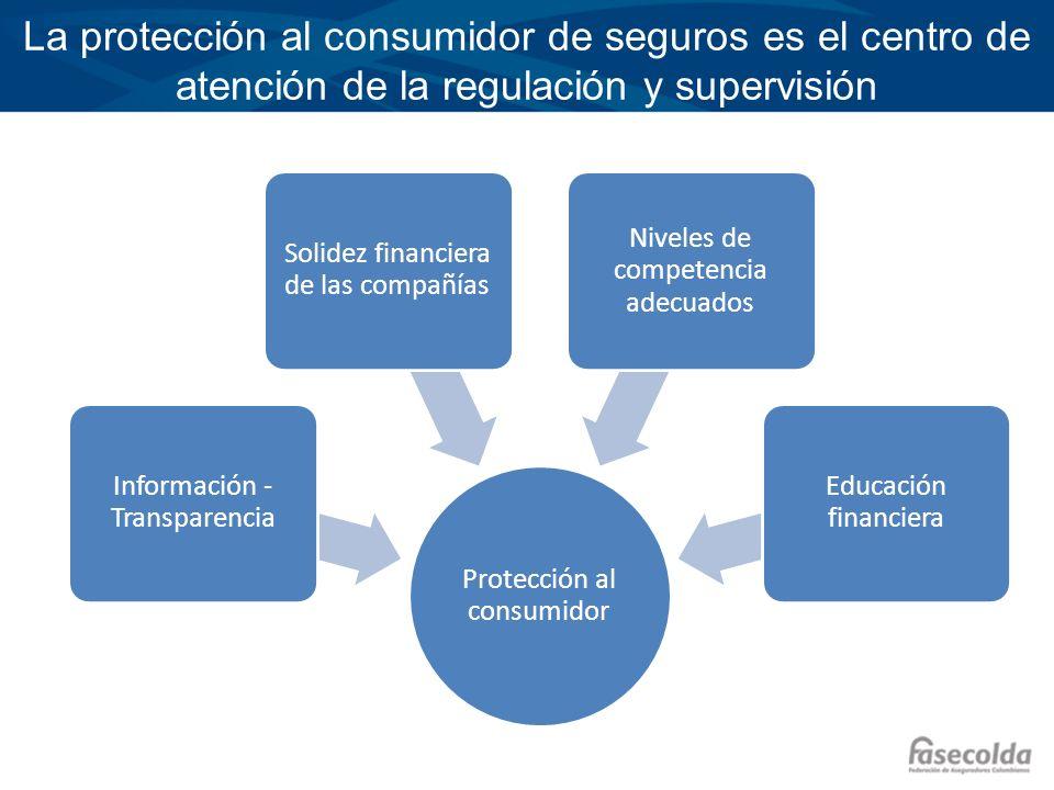 La protección al consumidor de seguros es el centro de atención de la regulación y supervisión Protección al consumidor Información - Transparencia So