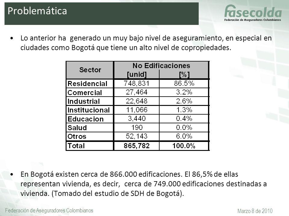 Federación de Aseguradores Colombianos Marzo 8 de 2010 Lo anterior ha generado un muy bajo nivel de aseguramiento, en especial en ciudades como Bogotá